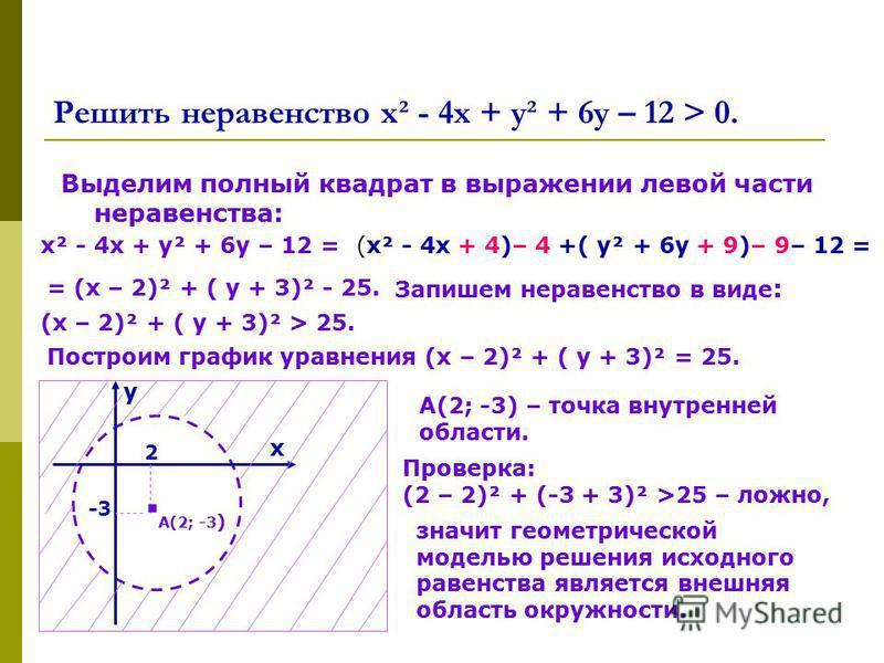 Решить неравенство х² - 4 х + у² + 6 у – 12 > 0. Выделим полный квадрат в выражении левой части неравенства: х² - 4 х + у² + 6 у – 12 =(х² - 4 х + 4)– 4 +( у² + 6 у + 9)– 9– 12 = = (х – 2)² + ( у + 3)² - 25. Запишем неравенство в виде : (х – 2)² + (