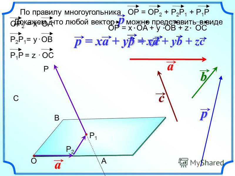 Докажем, что любой вектор можно представить в видеp b c a p C B P1P1 A P P2P2a b c p O По правилу многоугольникаОР = ОР 2 + Р 2 Р 1 + Р 1 Р ОР 2 = x OA Р 2 Р 1 = у OВ Р 1 Р = z OC ОР = x OA + y OB + z OC p = xa + yb + zc