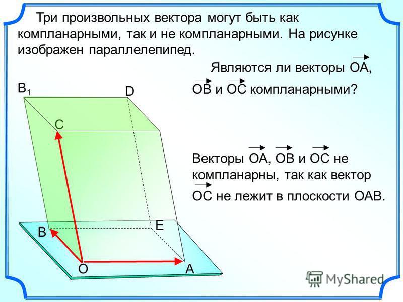 Три произвольных вектора могут быть как компланарныеееййййми, так и не компланарныеееййййми. На рисунке изображен параллелепипед. АО Е D C В B1B1 Векторы ОА, ОВ и ОС не компланарныееейййй, так как вектор ОС не лежит в плоскости ОАВ. Являются ли векто