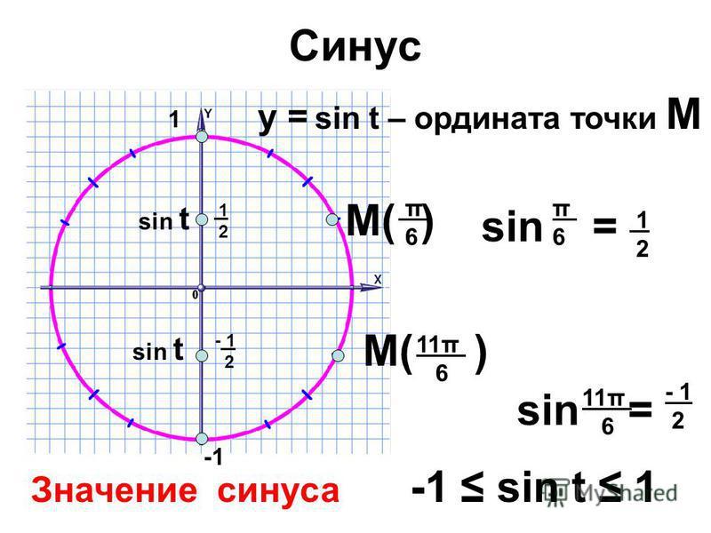 Синус sin t у = sin t – ордината точки М М( ) - 1 2 1 2 sin = π 6 11π 6 π6π6 1 2 sin = 11π 6 - 1 2 Значение синуса -1 sin t 1 sin t 1