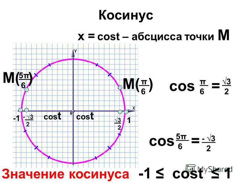 Косинус cos t х = cost – абсцисса точки М М( ) - 3 2 3 2 3 2 cos = π 6 5π 6 π6π6 3 2 cos = 5π 6 - 3 2 cos t Значение косинуса -1 cost 1 1