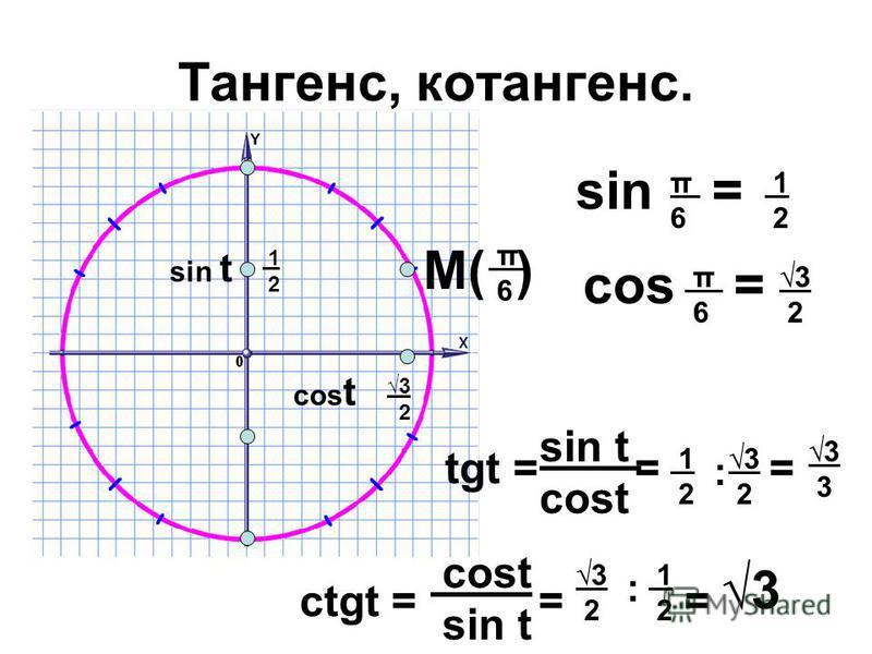 Тангенс, котангенс. sin t М( ) 1 2 sin = π 6 π6π6 1 2 cos = π 6 π 6 3 2 cos t 3 2 3 2 sin t cost tgt = = = cost sin t сtgt = = = 1 2 : 3 2 3 1 2 : 3 2 3