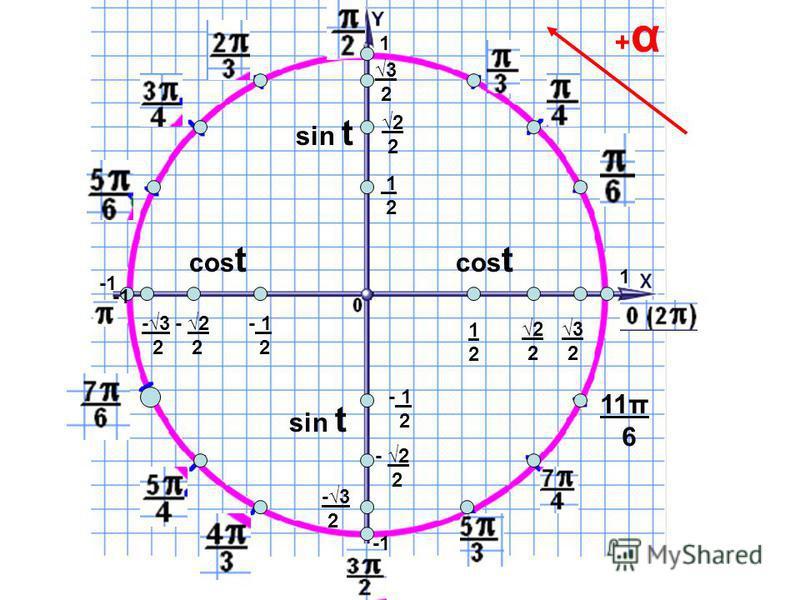 11π 6 2 - 2 2 - 2 2 3 2 3 2 -3 2 -3 2 - 1 2 - 1 2 1212 1 2 cos t sin t cos t +α+α 1 1