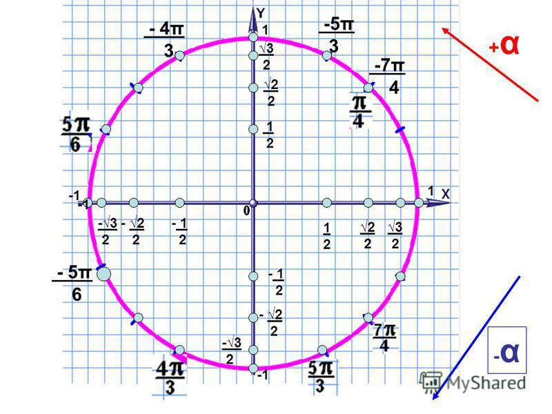 2 - 2 2 - 2 2 3 2 3 2 -3 2 -3 2 - 1 2 - 1 2 1212 1 2 +α+α 1 1 -7π 4 -α-α - 4π 3 - 5π 6 -5π 3
