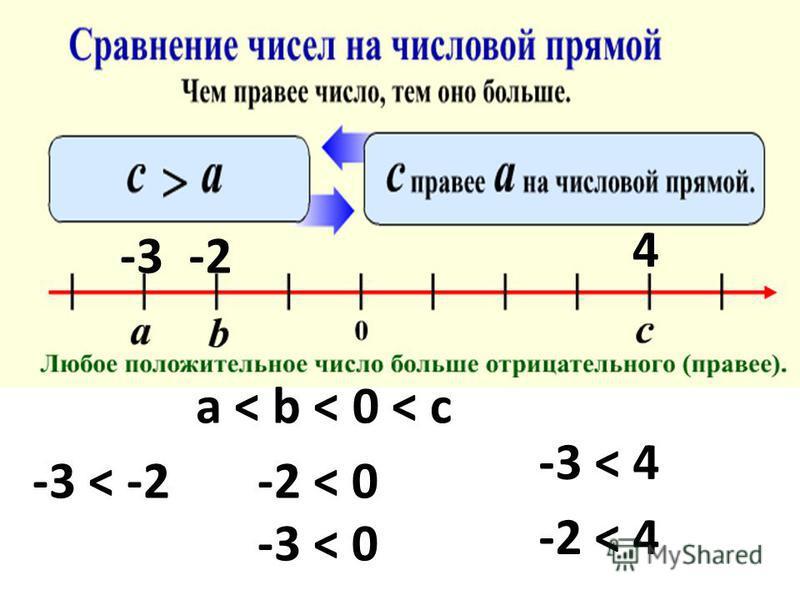 -3 < -2 a < b < 0 < c -2 < 0 -3 < 0 -2 < 4 -3 < 4 -2 -3 4