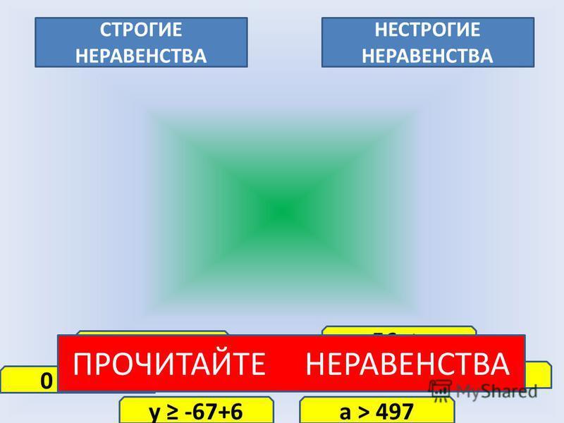 СТРОГИЕ НЕРАВЕНСТВА НЕСТРОГИЕ НЕРАВЕНСТВА 15 > 12 0 6+х х-7 > -9 у -67+6 -56 х а > 497 0,15 < 1,99 ПРОЧИТАЙТЕ НЕРАВЕНСТВА