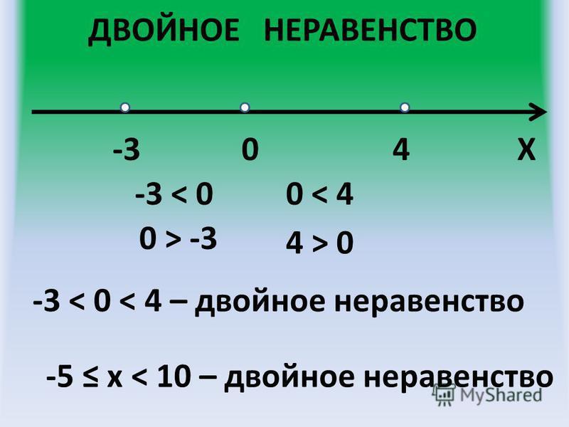 ДВОЙНОЕ НЕРАВЕНСТВО 0-34Х -3 < 00 < 4 -3 < 0 < 4 – двойное неравенство -5 х < 10 – двойное неравенство 0 > -3 4 > 04 > 0