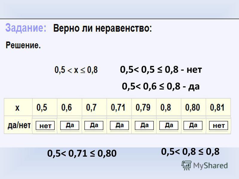 0,5< 0,5 0,8 - нет 0,5< 0,8 0,8 0,5< 0,71 0,80 0,5< 0,6 0,8 - да