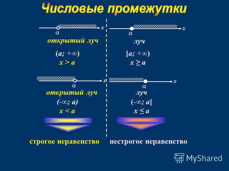 а x открытый луч (a; +) x > a а x открытый луч (-; a) x < a а x луч [a; +) x a а x луч (-; a] x a строгое неравенство нестрогое неравенство