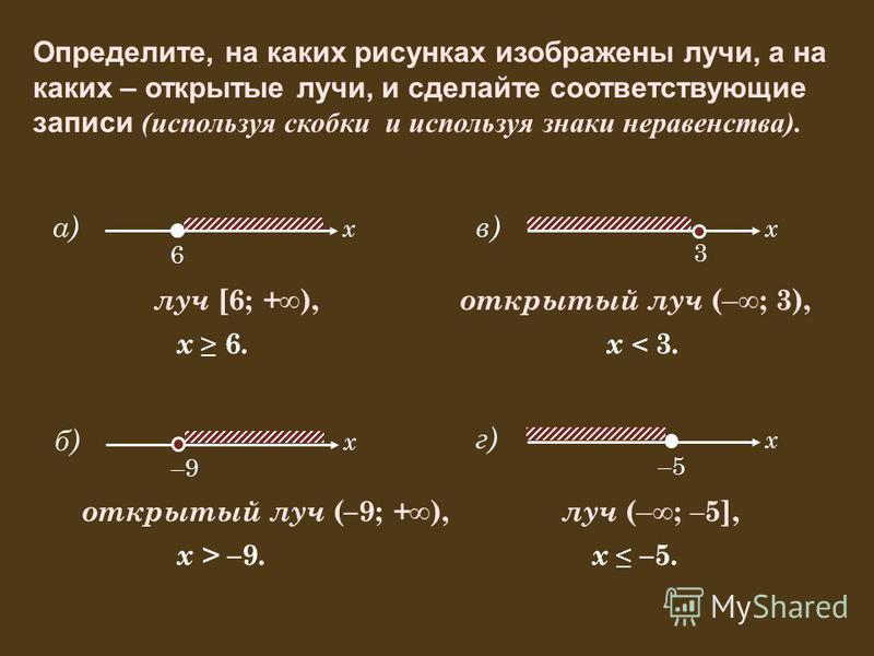 а) Определите, на каких рисунках изображены лучи, а на каких – открытые лучи, и сделайте соответствующие записи ( используя скобки и используя знаки неравенства). 6 x луч [6; + ), x 6. б) –9 x открытый луч (–9; + ), x > – 9. в) 3 x открытый луч ( – ;