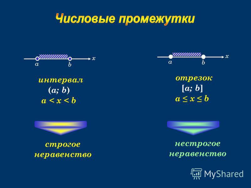 а x b интервал ( a; b ) a < x < b а x b отрезок [ a; b ] a x b нестрогое неравенство строгое неравенство