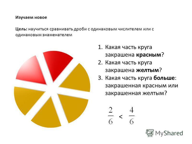 Изучаем новое Цель: научиться сравнивать дроби с одинаковым числителем или с одинаковым знаменателем < 1. Какая часть круга закрашена красным? 2. Какая часть круга закрашена желтым? 3. Какая часть круга больше: закрашенная красным или закрашенная жел