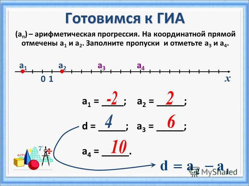 Готовимся к ГИА (а n ) – арифметическая прогрессия. На координатной прямой отмечены а 1 и а 2. Заполните пропуски и отметьте а 3 и а 4. а 1 = ____; а 2 = _____; d = _____; а 3 = _____; а 4 = _____. а 1 а 1 0 а 2 а 2 1 х а 3 а 3 а 4 а 4