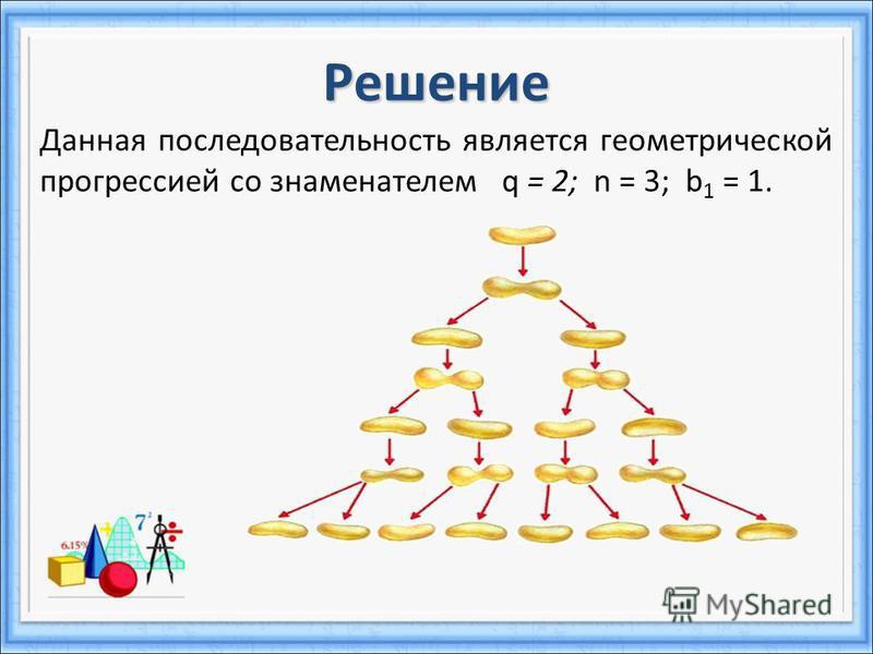 Решение Данная последовательность является геометрической прогрессией со знаменателем q = 2; n = 3; b 1 = 1.