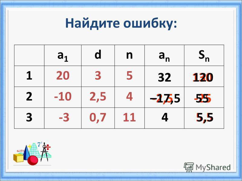 а 1 а 1 dnanan SnSn 12035 2-102,54 3 -30,711 Найдите ошибку: 130 -2,5-25 32 45,5 32120 –17,555 45,5