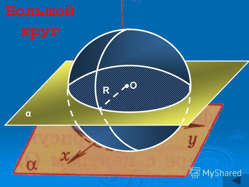 О α R Большой круг