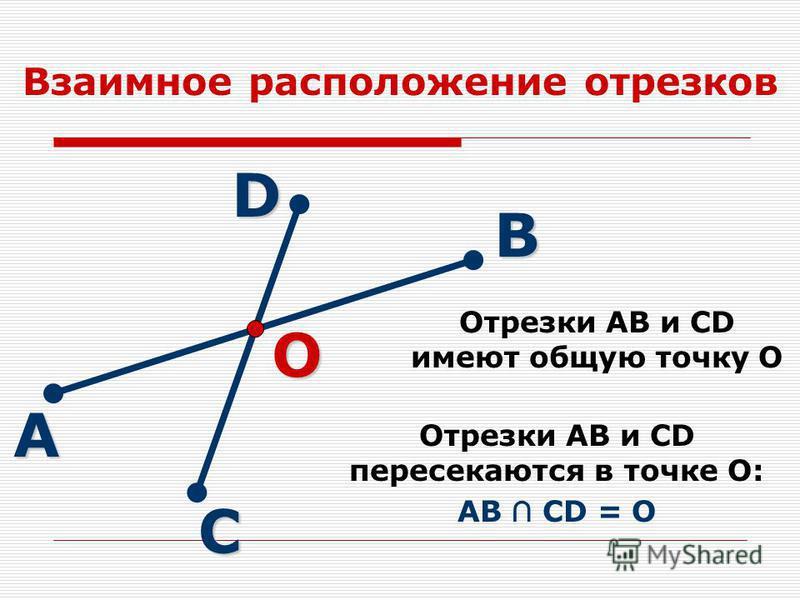 Взаимное расположение отрезков Отрезки АВ и СD имеют общую точку О А В СDО Отрезки АВ и СD пересекаются в точке О: АВ CD = O