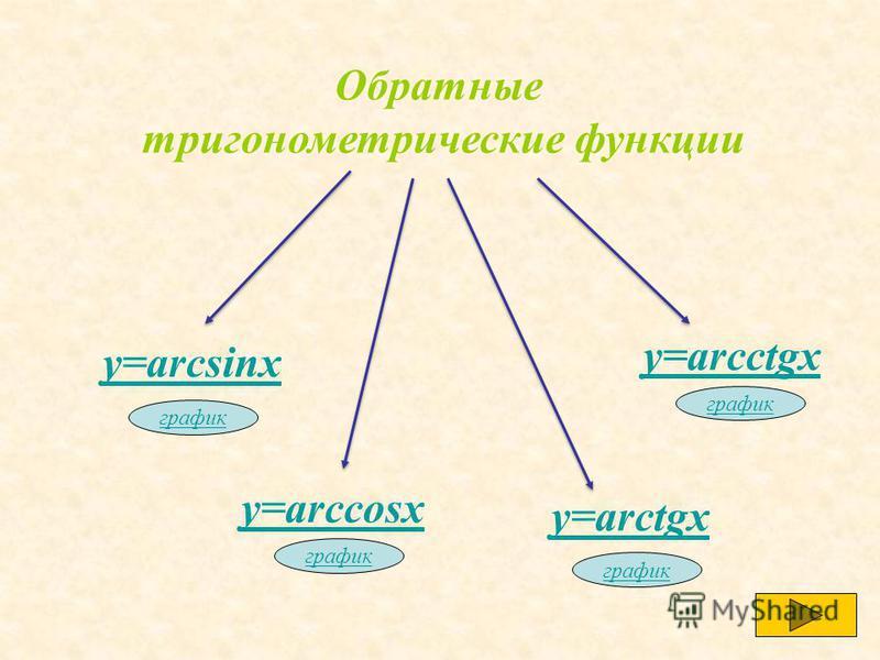 Обратные тригонометрические функции у=arcsinx график у=arccosx график у=arctgx график у=arcctgx график