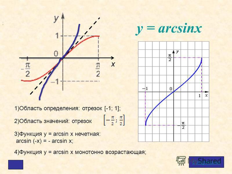 у = arcsinx Содержание х 1)Область определения: отрезок [-1; 1]; 2)Область значений: отрезок ; 3)Функция у = arcsin x нечетная: arcsin (-x) = - arcsin x; 4)Функция у = arcsin x монотонно возрастающая;