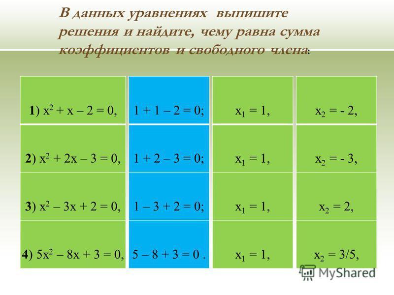 В данных уравнениях выпишите решения и найдите, чему равна сумма коэффициентов и свободного члена : 1) х 2 + х – 2 = 0, 2) х 2 + 2 х – 3 = 0, 3) х 2 – 3 х + 2 = 0, 4) 5 х 2 – 8 х + 3 = 0, 1 + 1 – 2 = 0; 1 + 2 – 3 = 0; 1 – 3 + 2 = 0; 5 – 8 + 3 = 0. х