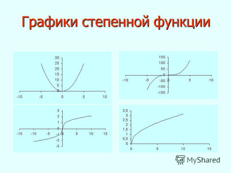 Графики степенной функции