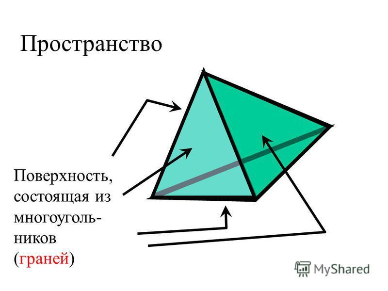 Пространство Поверхность, состоящая из многоугольников (граней)