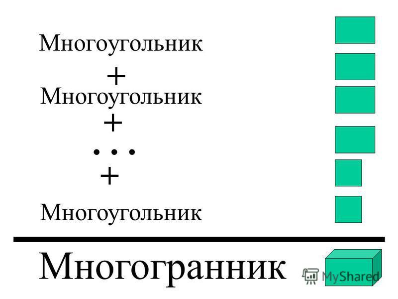Многоугольник … + + + Многогранник