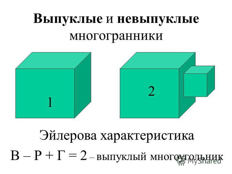 Выпуклые и невыпуклые многогранники Эйлерова характеристика В – Р + Г = 2 – выпуклый многоугольник 1 2