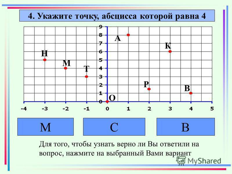 4. Укажите точку, абсцисса которой равна 4 СВМ Для того, чтобы узнать верно ли Вы ответили на вопрос, нажмите на выбранный Вами вариант В К М О А Р Т Н