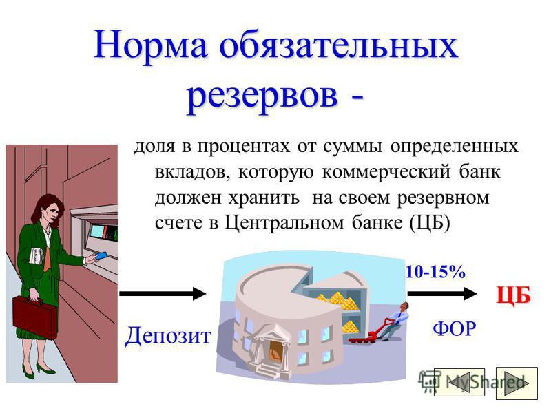 Норма обязательных резервов - доля в процентах от суммы определенных вкладов, которую коммерческий банк должен хранить на своем резервном счете в Центральном банке (ЦБ) Депозит ЦБ ФОР 10-15%