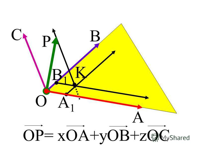 O A B C P K A1A1 B1B1 OP= xOA+yOB+zOC