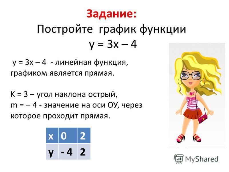 Задание: Постройте график функции у = 3 х – 4 у = 3 х – 4 - линейная функция, графиком является прямая. K = 3 – угол наклона острый, m = – 4 - значение на оси ОУ, через которое проходит прямая. х 02 у- 42