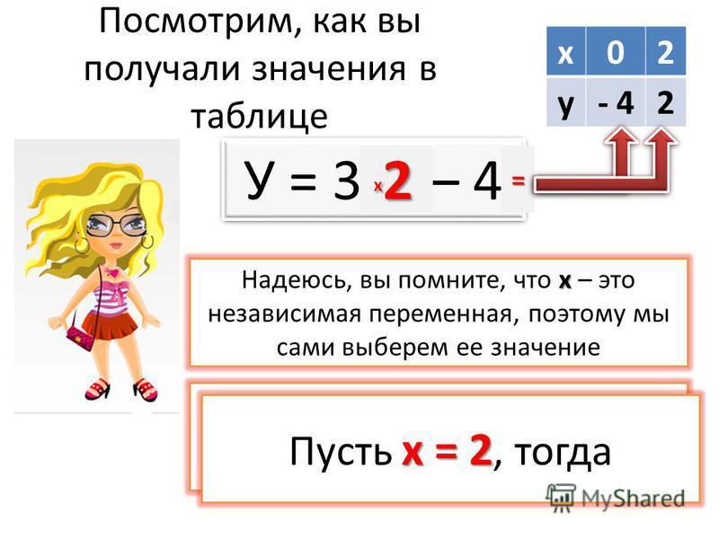 Посмотрим, как вы получали значения в таблице х 02 у- 42 У = 3 х – 4 х Надеюсь, вы помните, что х – это независимая переменная, поэтому мы сами выберем ее значение х = 0 Пусть х = 0, тогда х 0 х 0 х 0 х 0= х = 2 Пусть х = 2, тогда х 2 х 2 х 2 х 2