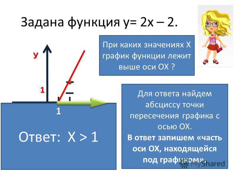 Задана функция у= 2 х – 2. ХУ0 1 1 При каких значениях Х график функции лежит выше оси ОХ ? В закрытой области график лежит ниже ОХ, поэтому мы эту область рассматривать не будем! Для ответа найдем абсциссу точки пересечения графика с осью ОХ. В отве