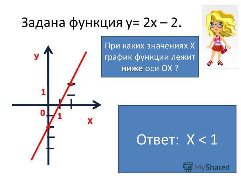 Задана функция у= 2 х – 2. ХУ0 1 1 ниже При каких значениях Х график функции лежит ниже оси ОХ ? Ответ: X < 1
