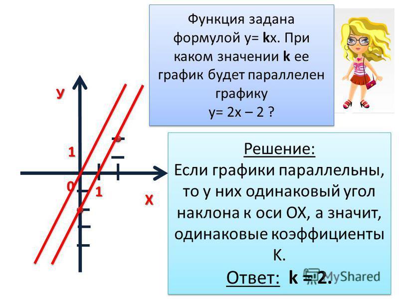 ХУ0 1 1 Функция задана формулой у= kх. При каком значении k ее график будет параллелен графику у= 2 х – 2 ? Функция задана формулой у= kх. При каком значении k ее график будет параллелен графику у= 2 х – 2 ? Решение: Если графики параллельны, то у ни