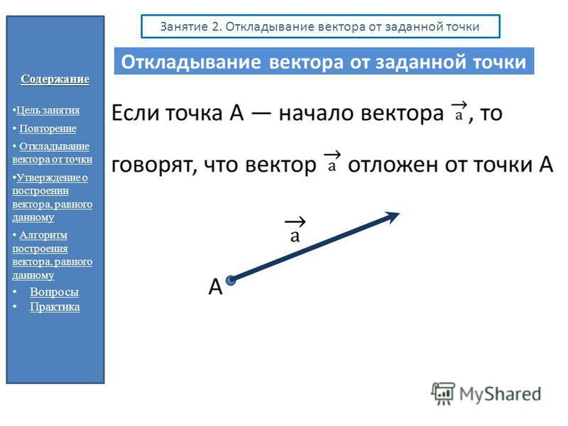 Содержание Цель занятия Повторение Откладывание вектора от точки Откладывание вектора от точки Утверждение о построении вектора, равного данному Утверждение о построении вектора, равного данному Алгоритм построения вектора, равного данному Алгоритм п