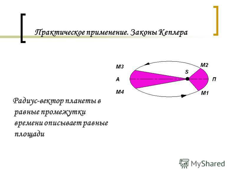 Практическое применение. Законы Кеплера Радиус-вектор планеты в равные промежутки времени описывает равные площади