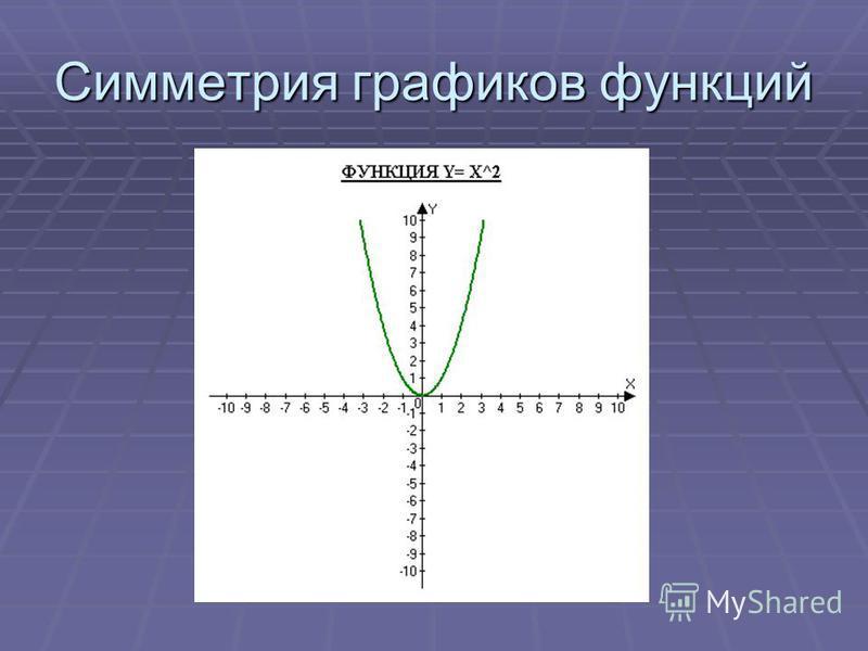 Симметрия графиков функций