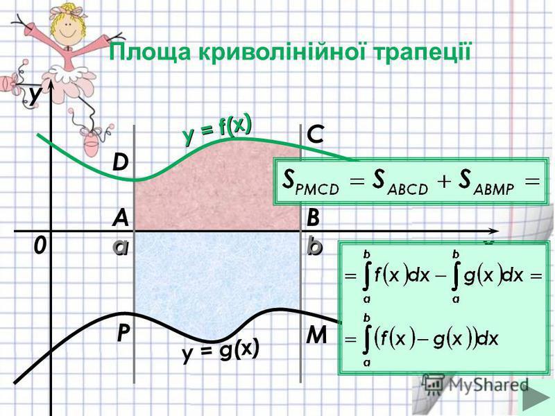 a a b bx y y = f(x) 0 y = g(x) AB C D M P Площа криволінійної трапеції