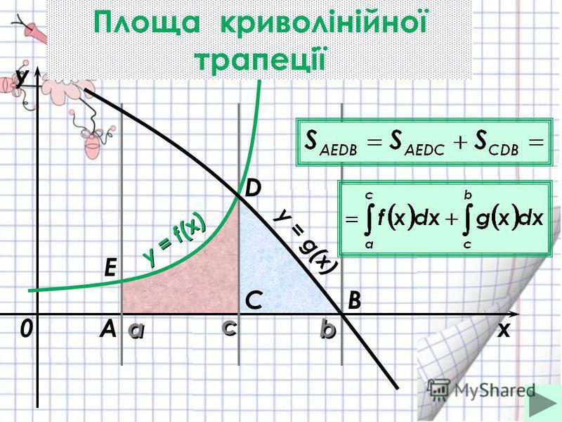 a a b bx y y = f(x) 0 y = g(x) A BC D с с Е Площа криволінійної трапеції