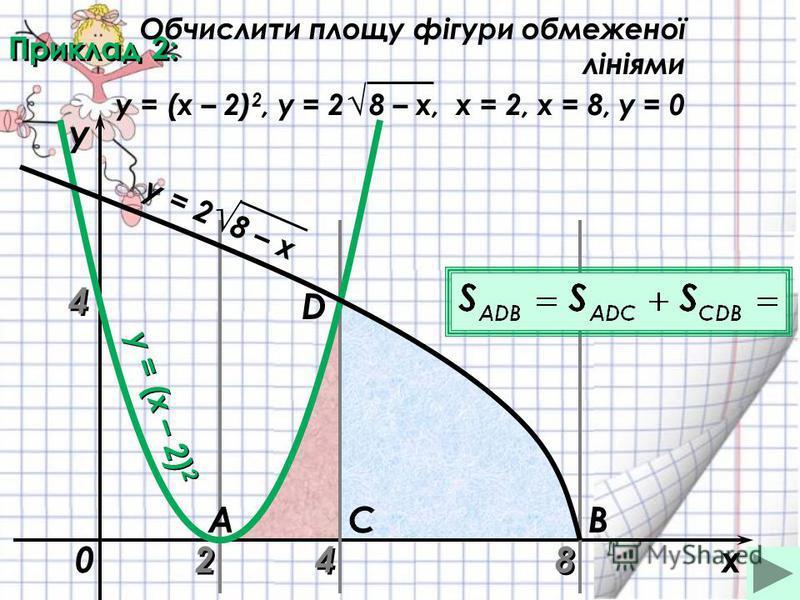 Приклад 2: 2 2 8 8x y = (x – 2) 2 0 ABC D 4 4 y y = 2 8 – x 4 4 Обчислити площу фігури обмеженої лініями y = (x – 2) 2, y = 2 8 – x, х = 2, х = 8, у = 0