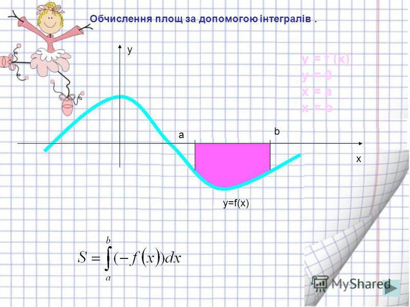 Обчислення площ за допомогою інтегралів. y x y=f(x) a b y = 0 x = a x = b