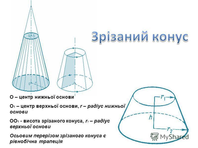 О – центр нижньої основи О 1 – центр верхньої основи, r – радіус нижньої основи ОО 1 - висота зрізаного конуса, r 1 – радіус верхньої основи Осьовим перерізом зрізаного конуса є рівнобічна трапеція