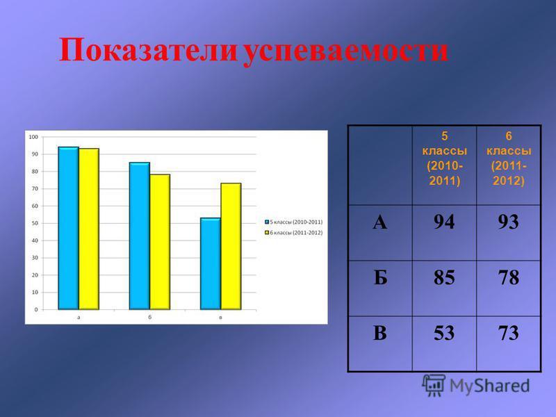 5 классы (2010- 2011) 6 классы (2011- 2012) А9493 Б8578 В5373 Показатели успеваемости