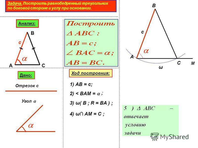 Задача. Построить равнобедренный треугольник по боковой стороне и углу при основании. Анализ: А В С с Дано: Отрезок с Угол α Ход построения: А В с 1) AB = c; M 2) < BAM = α ; ω 3) ω( B ; R = BA ) ; C 4) ω AM = C ;