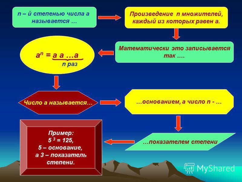 n – й степенью числа а называется … Произведение n множителей, каждый из которых равен а. Математически это записывается так …. a n = a a …a n раз Число а называется… …основанием, а число n - … …показателем степени Пример: 5 3 = 125, 5 – основание, а