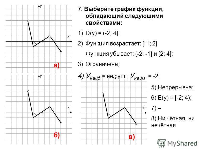 x y 10 x y 10 x y 10 7. Выберите график функции, обладающий следующими свойствами: 1)D(y) = (-2; 4]; 2)Функция возрастает: [-1; 2] Функция убывает: (-2; -1] и [2; 4]; 3)Ограничена; 4)У наиб.= не сущ.; У наим. = -2; 5) Непрерывна; 6) E(y) = [-2; 4); 7