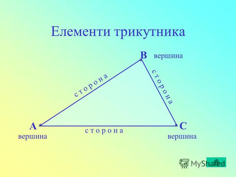 Елементи трикутника с т о р о н а с т о р о н а В СА вершина вершина