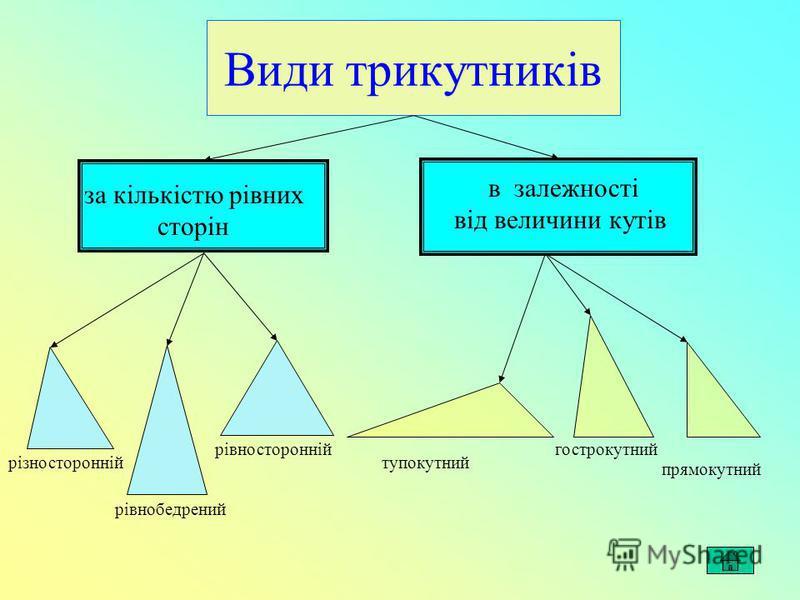 Види трикутників різносторонній рівнобедрений рівносторонній тупокутний гострокутний прямокутний за кількістю рівних сторін в залежності від величини кутів